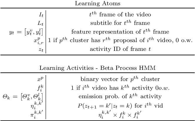 Figure 2 for Unsupervised Semantic Action Discovery from Video Collections