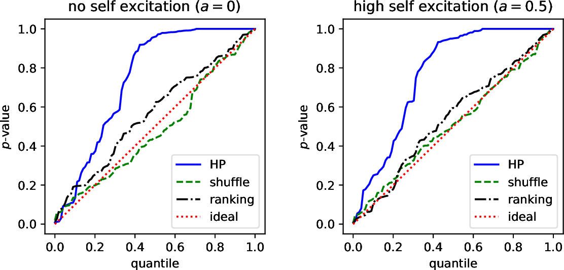 Figure 2 for Discriminative Modeling of Social Influence for Prediction and Explanation in Event Cascades