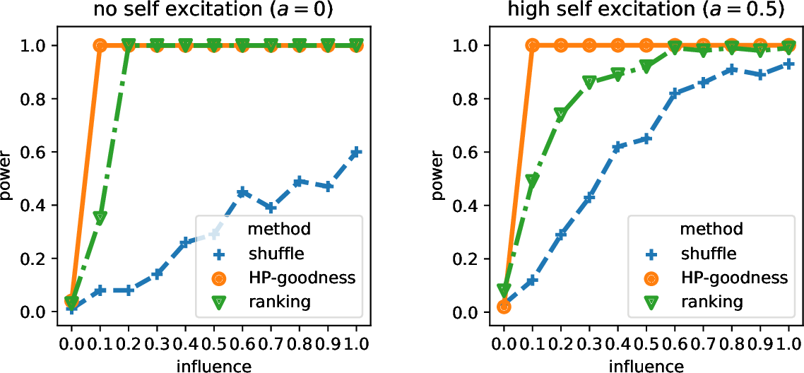 Figure 3 for Discriminative Modeling of Social Influence for Prediction and Explanation in Event Cascades