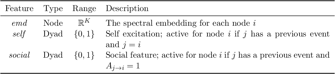 Figure 1 for Discriminative Modeling of Social Influence for Prediction and Explanation in Event Cascades