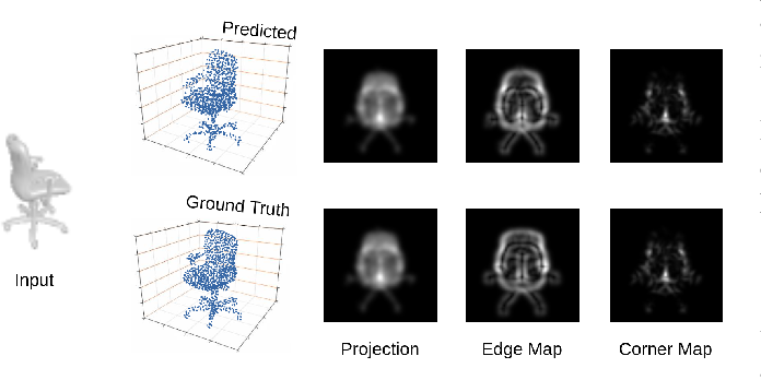 Figure 1 for Visual Enhanced 3D Point Cloud Reconstruction from A Single Image
