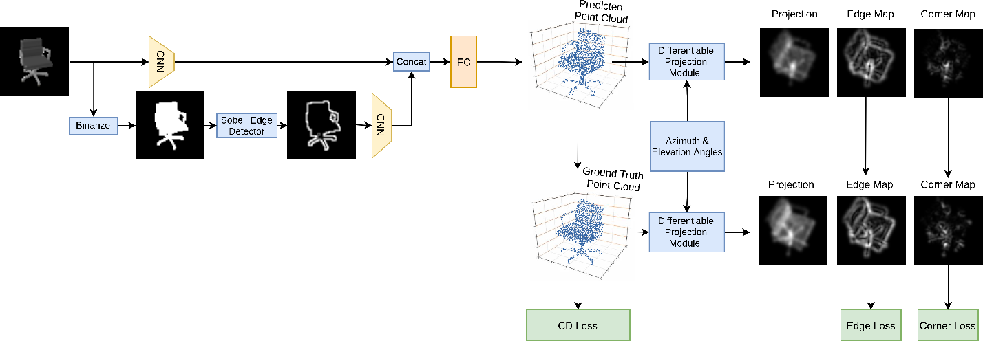 Figure 2 for Visual Enhanced 3D Point Cloud Reconstruction from A Single Image