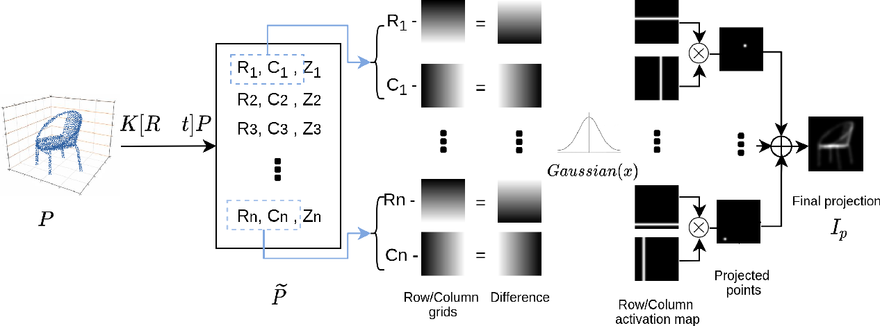 Figure 3 for Visual Enhanced 3D Point Cloud Reconstruction from A Single Image