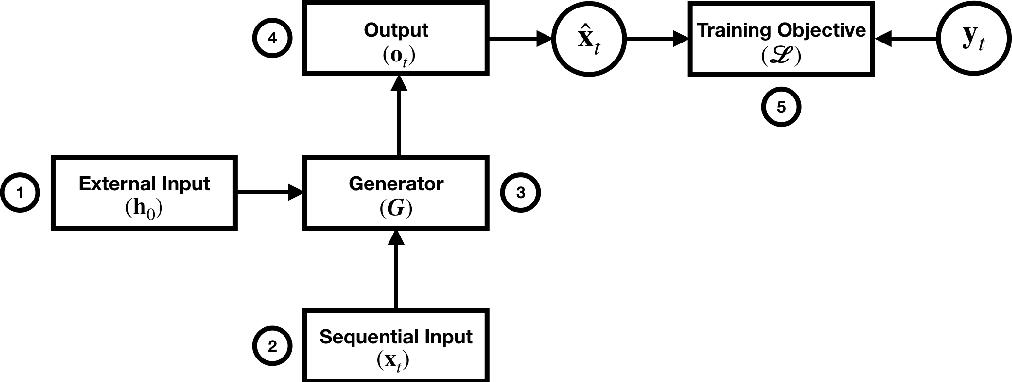 Figure 1 for Exploring Controllable Text Generation Techniques