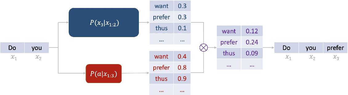 Figure 1 for FUDGE: Controlled Text Generation With Future Discriminators
