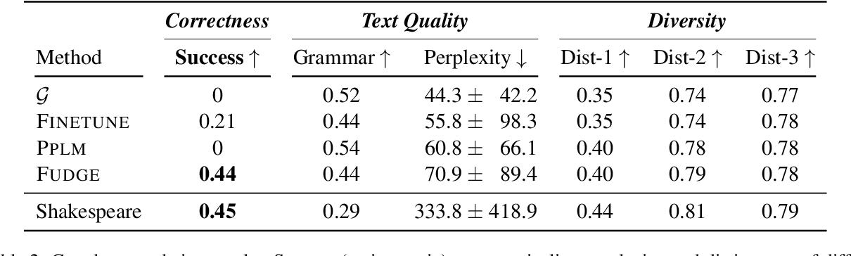 Figure 3 for FUDGE: Controlled Text Generation With Future Discriminators