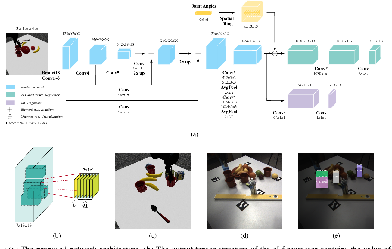 Figure 1 for LyRN (Lyapunov Reaching Network): A Real-Time Closed Loop approach from Monocular Vision