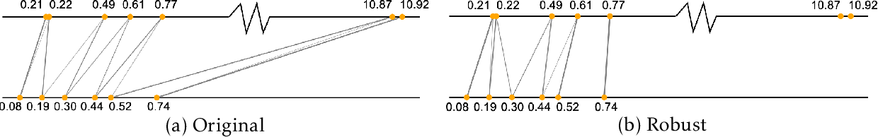 Figure 1 for A Hypergradient Approach to Robust Regression without Correspondence