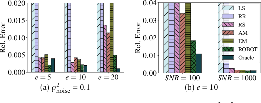 Figure 3 for A Hypergradient Approach to Robust Regression without Correspondence
