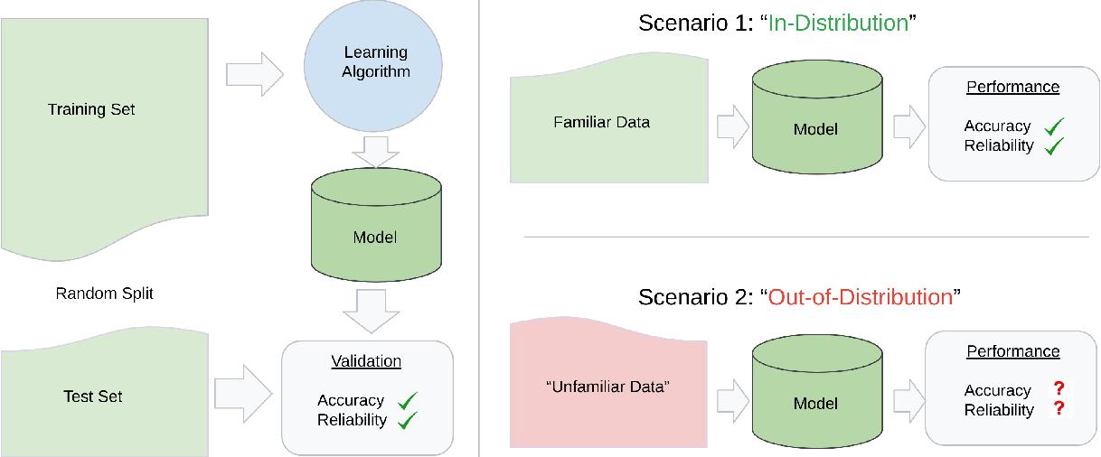 Figure 1 for BEDS-Bench: Behavior of EHR-models under Distributional Shift--A Benchmark