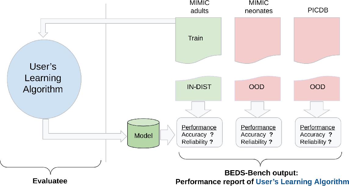 Figure 3 for BEDS-Bench: Behavior of EHR-models under Distributional Shift--A Benchmark