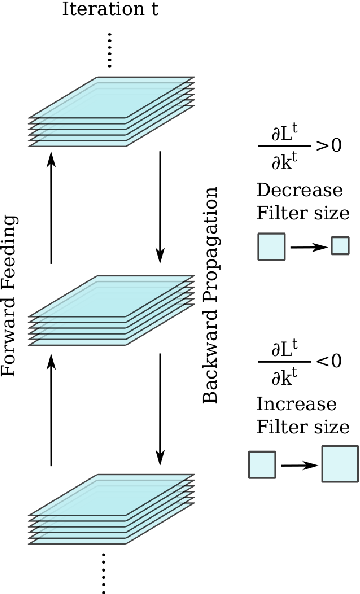 Figure 1 for Optimizing Filter Size in Convolutional Neural Networks for Facial Action Unit Recognition