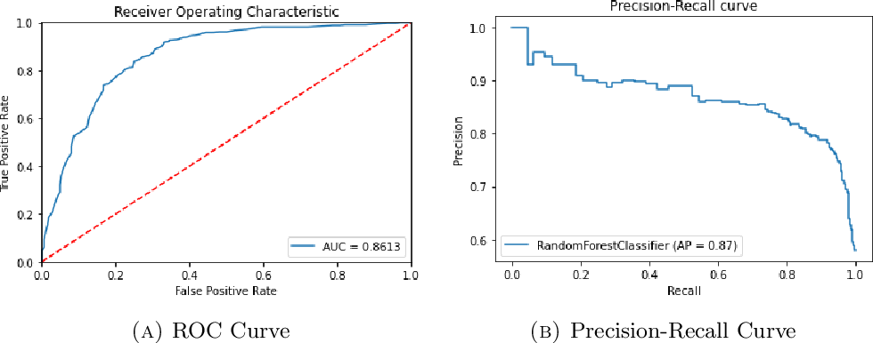 Figure 2 for Predicting Participation in Cancer Screening Programs with Machine Learning