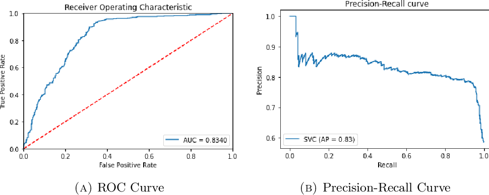 Figure 4 for Predicting Participation in Cancer Screening Programs with Machine Learning