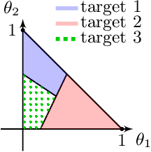 Figure 3 for Corrupted Multidimensional Binary Search: Learning in the Presence of Irrational Agents