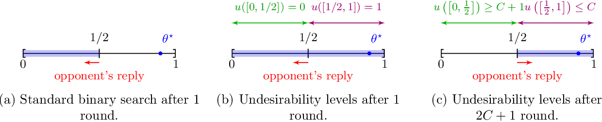 Figure 1 for Corrupted Multidimensional Binary Search: Learning in the Presence of Irrational Agents