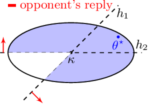 Figure 2 for Corrupted Multidimensional Binary Search: Learning in the Presence of Irrational Agents