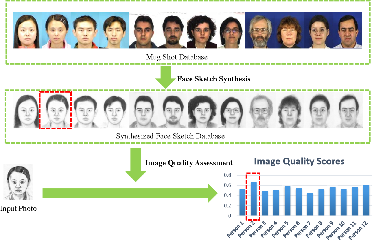 Figure 2 for Training-Free Synthesized Face Sketch Recognition Using Image Quality Assessment Metrics