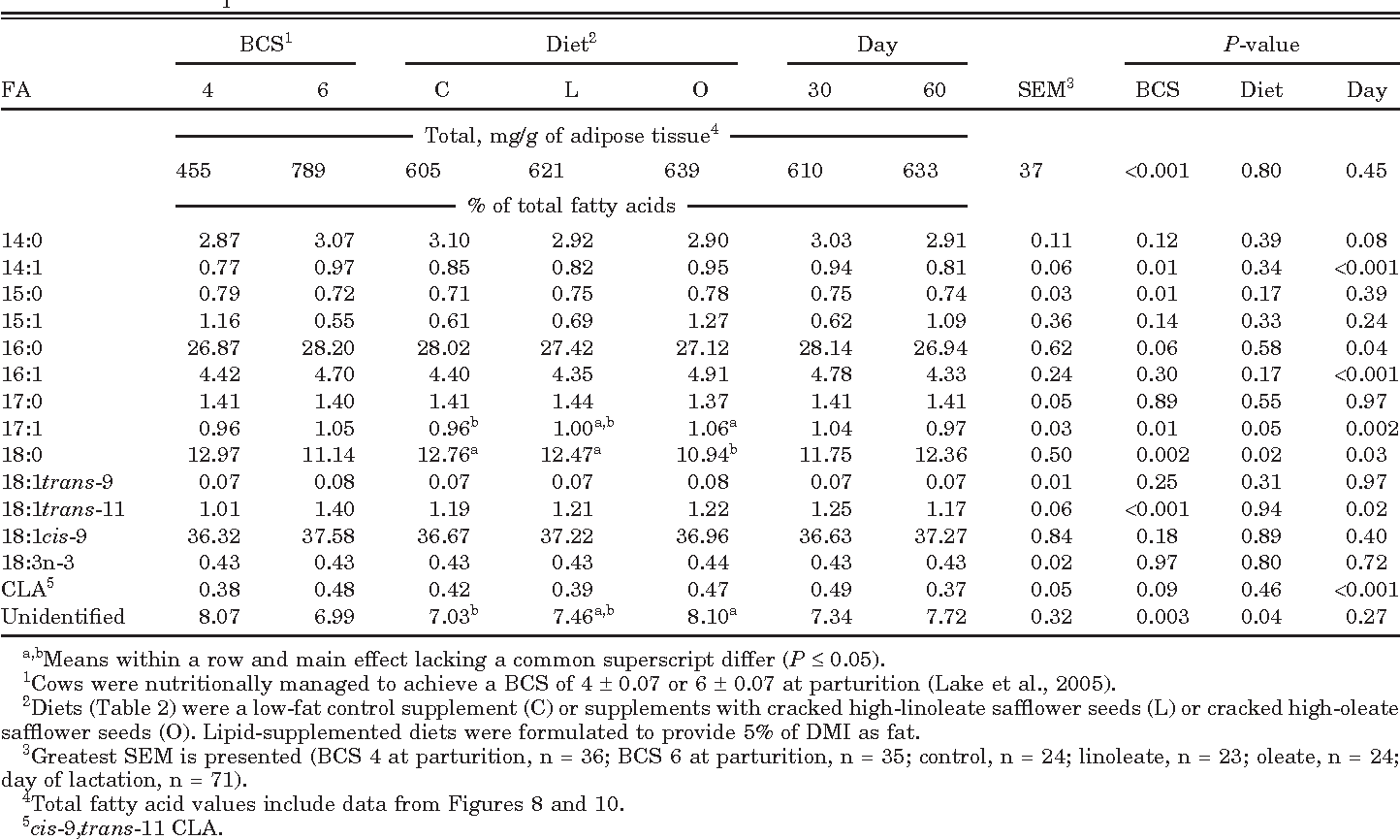 Table 8. Main effects of BCS at parturition, dietary treatment, and day of lactation on adipose tissue fatty acid profile of beef cows in Exp. 2