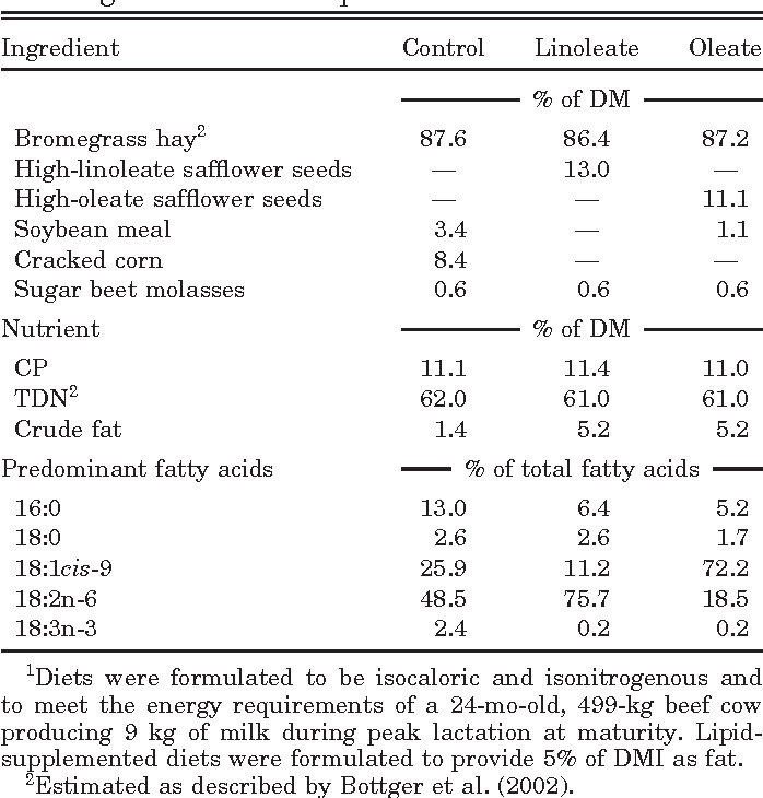 Table 1. Ingredient and chemical composition of diets of lactating beef cows in Exp. 11