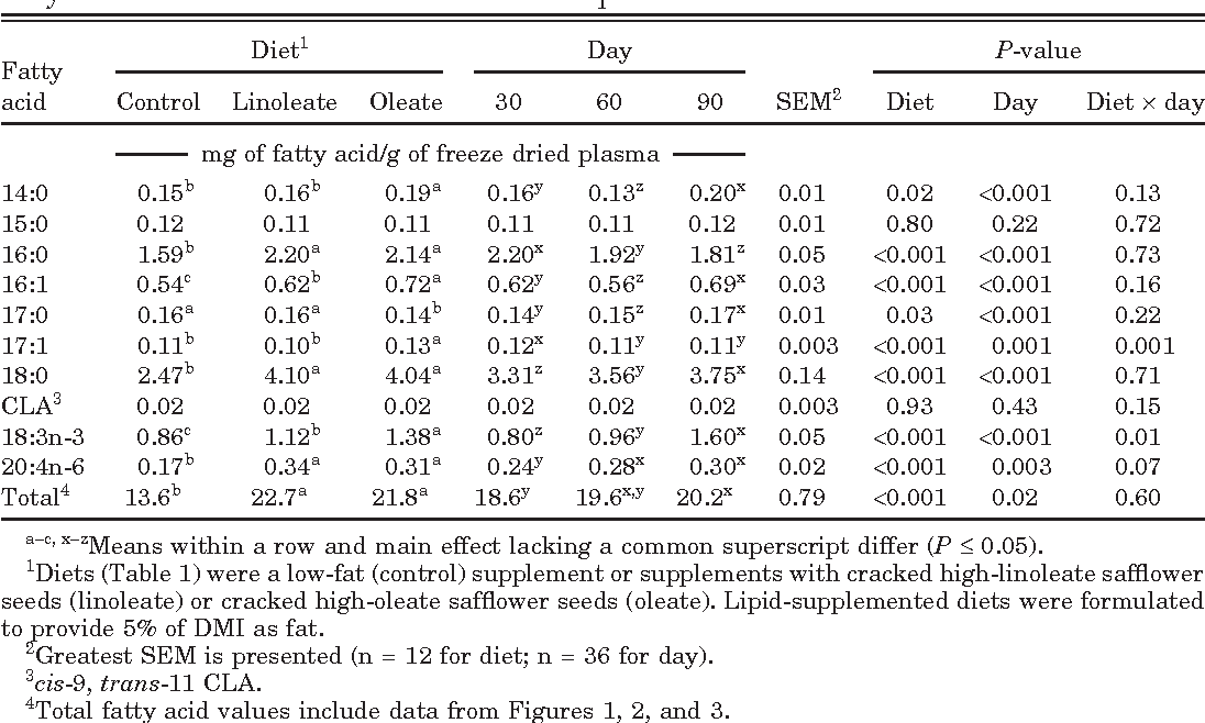 Table 3. Main effects of postpartum dietary treatment and day of lactation on plasma fatty acid concentrations of beef cows in Exp. 1
