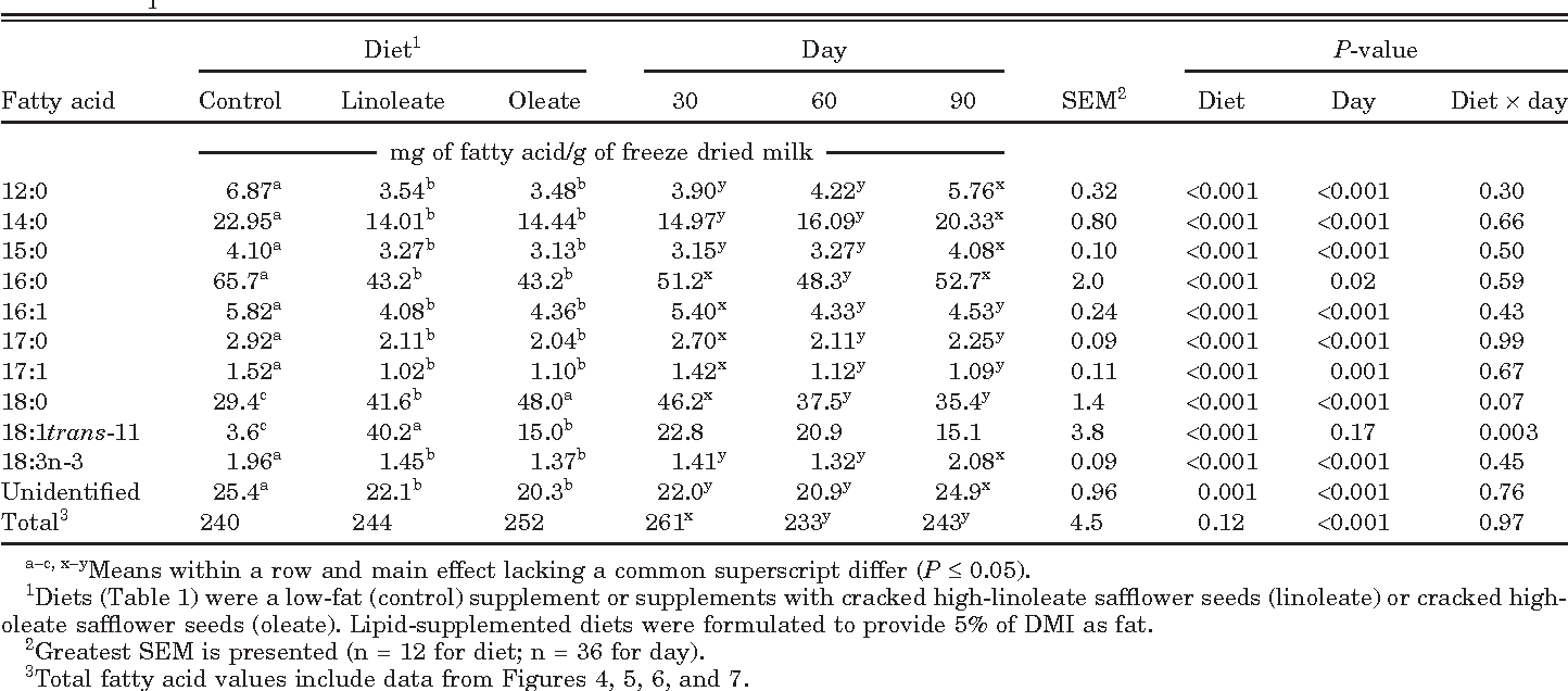 Table 4. Main effects of postpartum dietary treatment and day of lactation on milk fatty acid concentrations of beef cows in Exp. 1