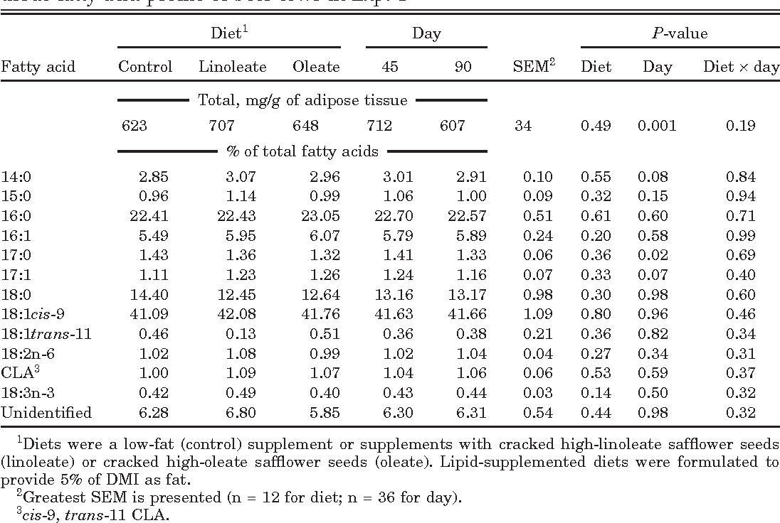 Table 5. Main effects of postpartum dietary treatment and day of lactation on adipose tissue fatty acid profile of beef cows in Exp. 1