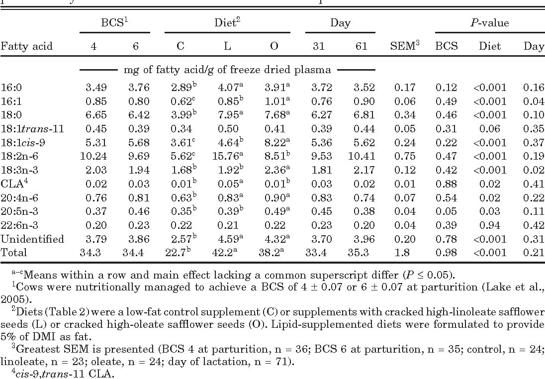 Table 6. Main effects of BCS at parturition, dietary treatment, and day of lactation on plasma fatty acid concentrations of beef cows in Exp. 2