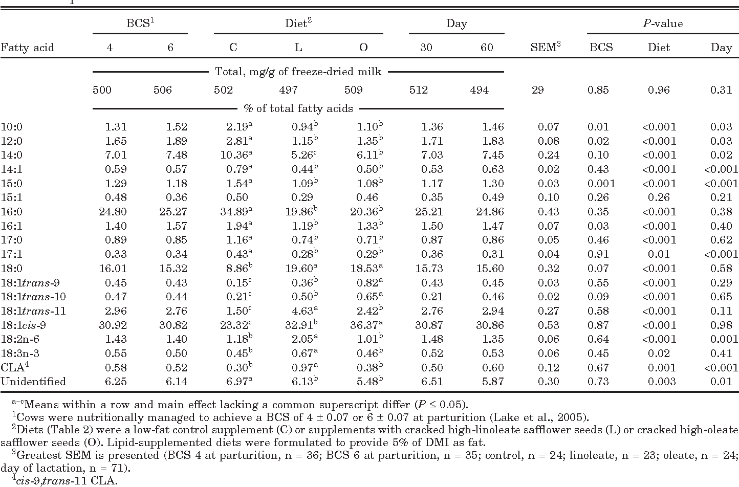 Table 7. Main effects of BCS at parturition, dietary treatment, and day of lactation on milk fatty acid profile of beef cows in Exp. 2
