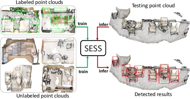 Figure 1 for SESS: Self-Ensembling Semi-Supervised 3D Object Detection