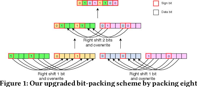 Figure 1 for daBNN: A Super Fast Inference Framework for Binary Neural Networks on ARM devices