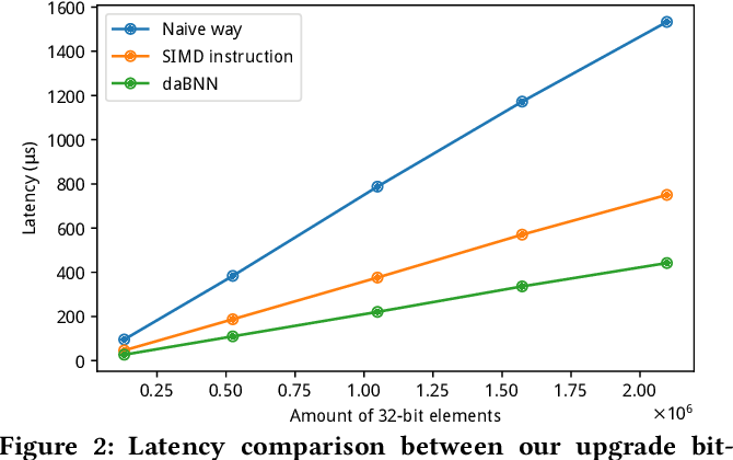 Figure 3 for daBNN: A Super Fast Inference Framework for Binary Neural Networks on ARM devices