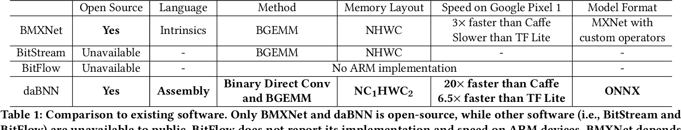 Figure 2 for daBNN: A Super Fast Inference Framework for Binary Neural Networks on ARM devices