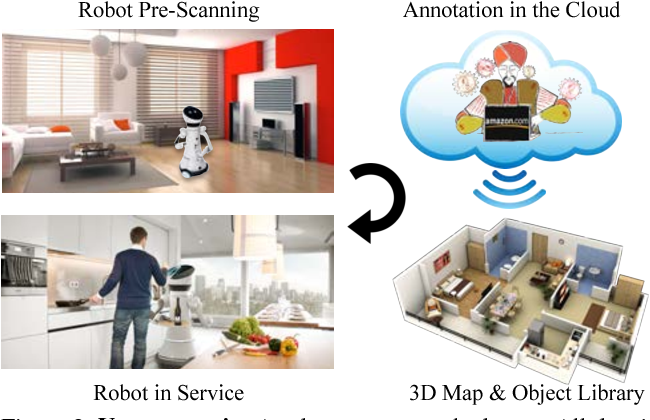Figure 2 for Robot In a Room: Toward Perfect Object Recognition in Closed Environments