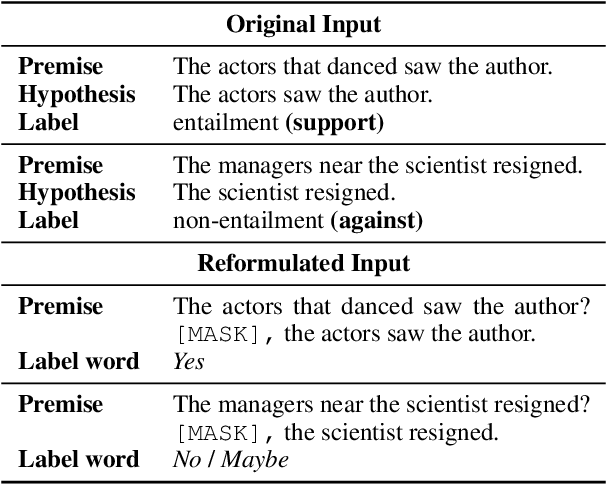 Figure 1 for Avoiding Inference Heuristics in Few-shot Prompt-based Finetuning