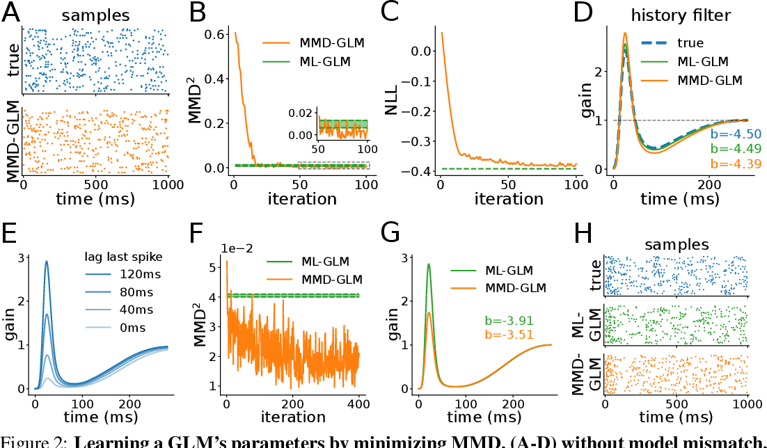 Figure 2 for Rescuing neural spike train models from bad MLE
