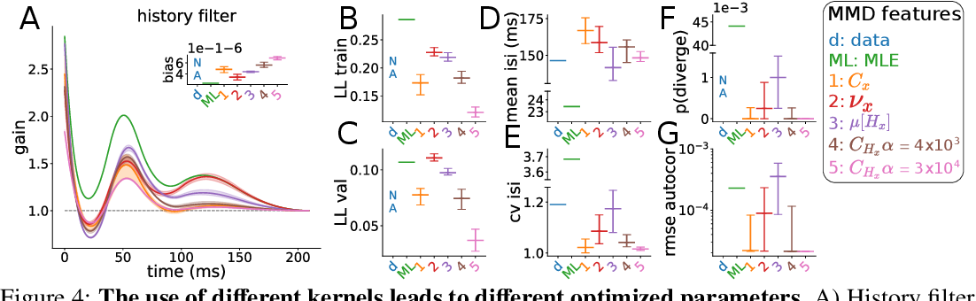Figure 4 for Rescuing neural spike train models from bad MLE