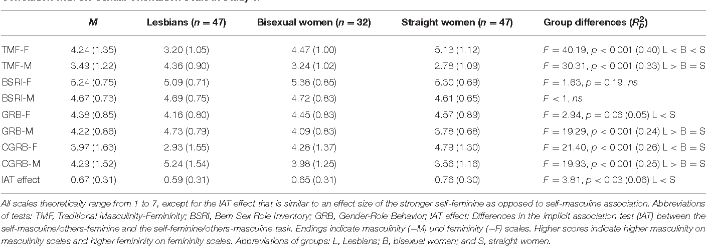 Table 3 from Traditional Masculinity and Femininity