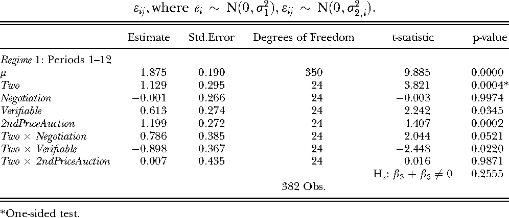 Table 3 Across-Experiment Estimates of the Linear Mixed-Effects Model for Price