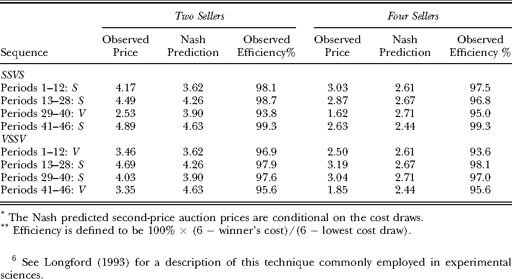 Table 1 Average Transaction Price, Nash Predicted Second-Price Auction Price,* and Efficiency**