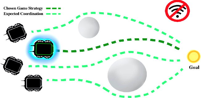 Figure 1 for Game Theoretic Decentralized and Communication-Free Multi-Robot Navigation