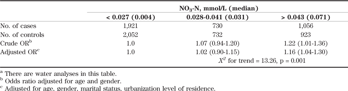Pdf Colon Cancer And Content Of Nitrates And Magnesium In Drinking Water Semantic Scholar