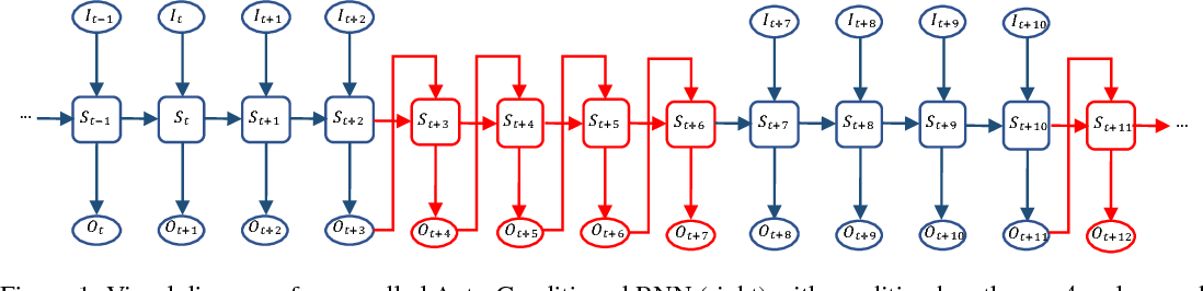 Figure 1 for Auto-Conditioned Recurrent Networks for Extended Complex Human Motion Synthesis