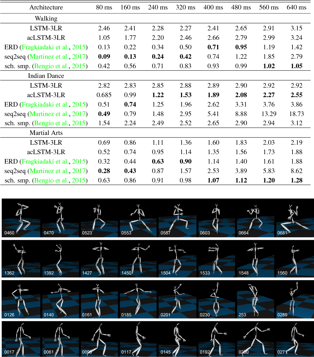Figure 2 for Auto-Conditioned Recurrent Networks for Extended Complex Human Motion Synthesis