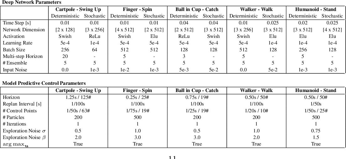 Figure 2 for Learning Dynamics Models for Model Predictive Agents