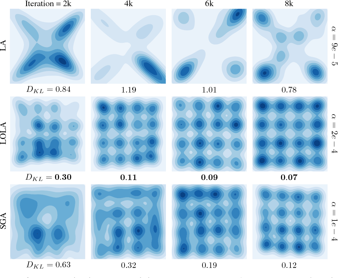 PDF] Stable Opponent Shaping in Differentiable Games