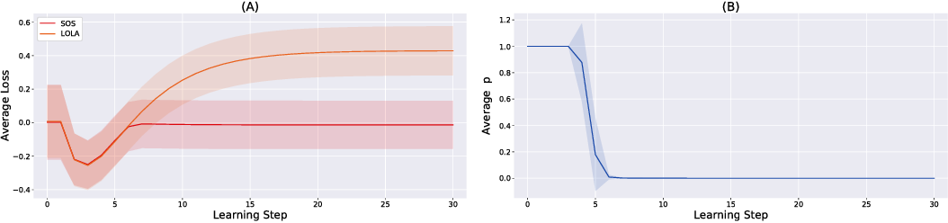 Figure 2 for Stable Opponent Shaping in Differentiable Games