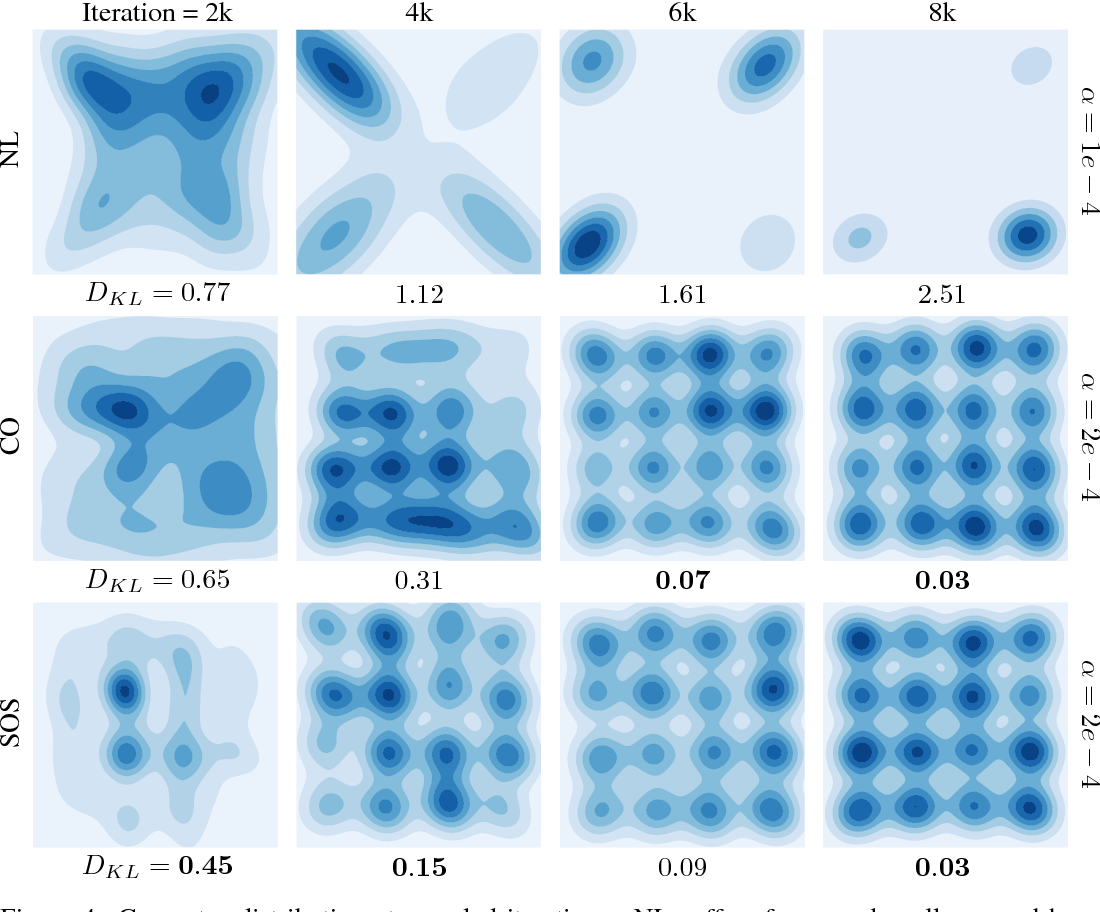 Figure 3 for Stable Opponent Shaping in Differentiable Games