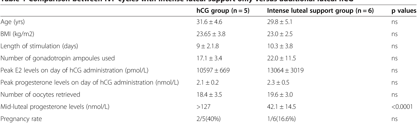 Table 1 from HCG (1500IU) administration on day 3 after oocytes