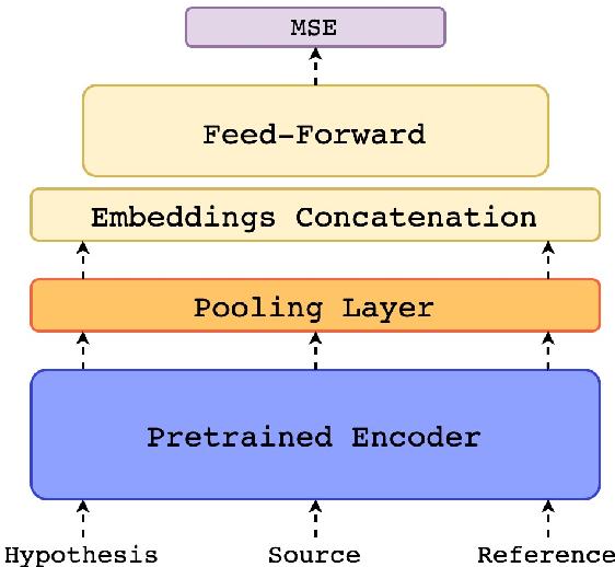 Figure 1 for COMET: A Neural Framework for MT Evaluation